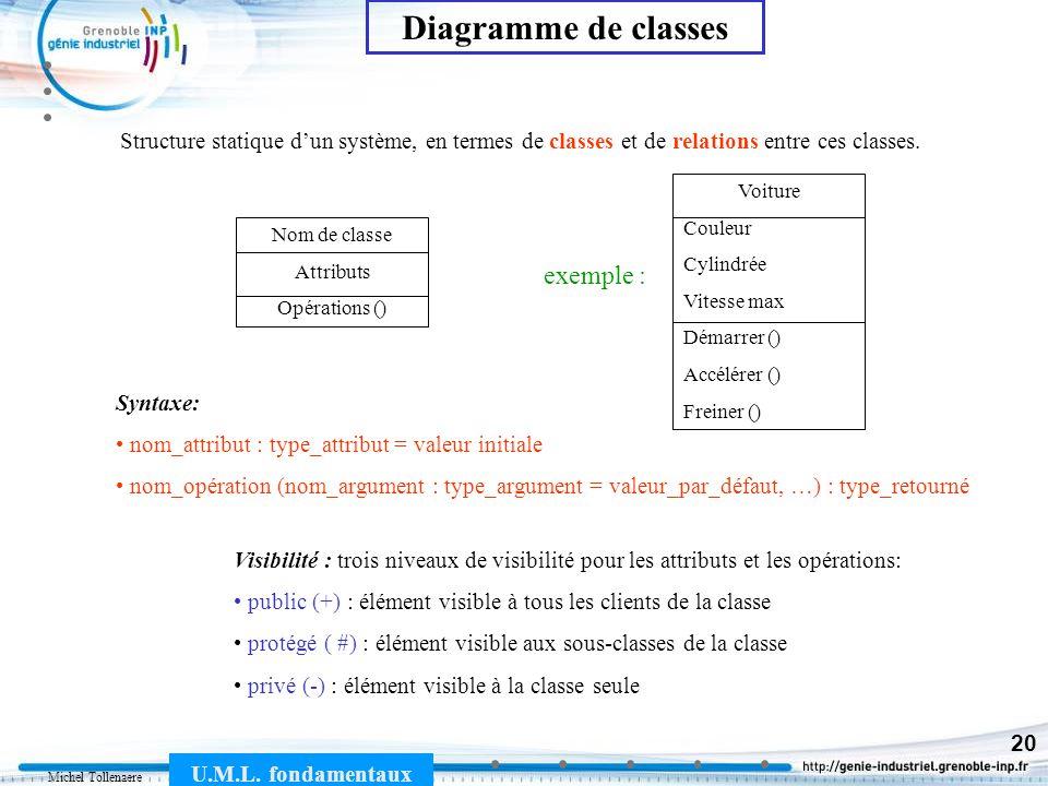 Michel Tollenaere U.M.L. fondamentaux 20 Structure statique dun système, en termes de classes et de relations entre ces classes. Nom de classe Attribu
