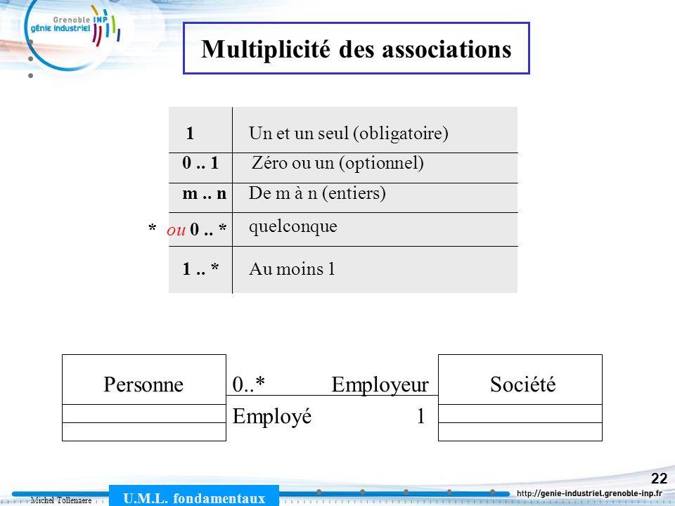 Michel Tollenaere U.M.L. fondamentaux 22 PersonneSociétéEmployeur Employé1 0..* 1 0.. 1 m.. n * ou 0.. * 1.. * Un et un seul (obligatoire) Zéro ou un