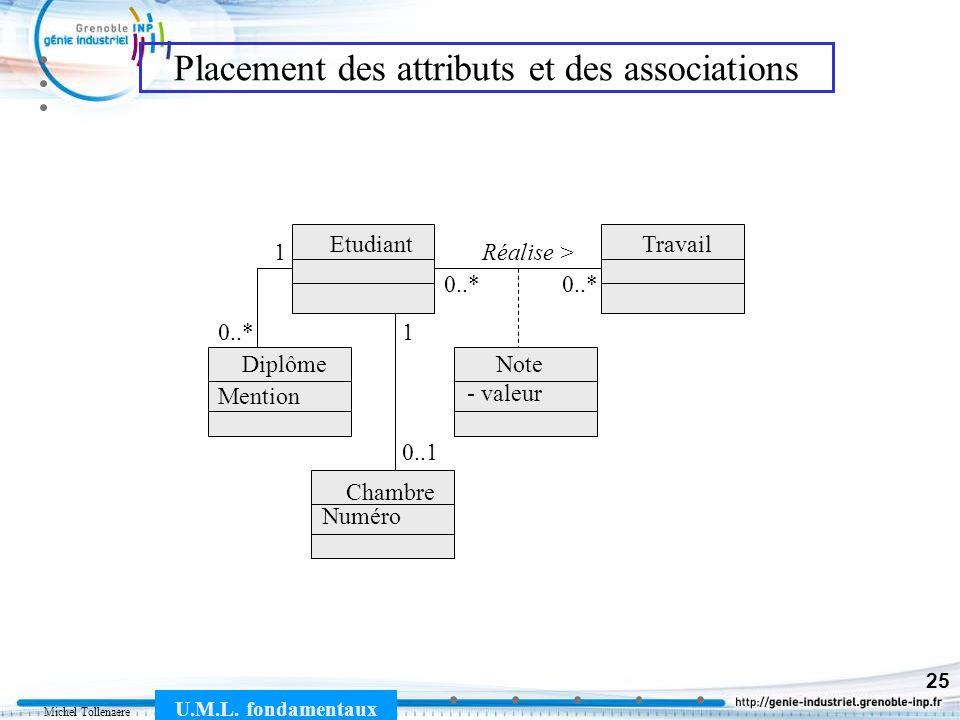 Michel Tollenaere U.M.L. fondamentaux 25 Placement des attributs et des associations Diplôme TravailEtudiant Chambre Réalise > Note - valeur Numéro Me