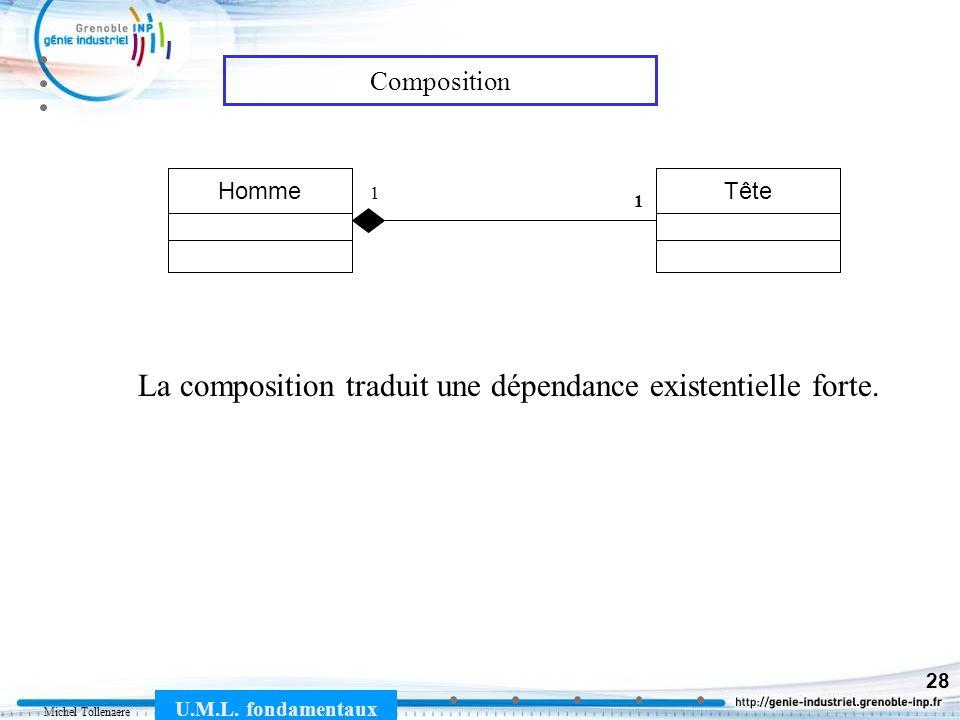 Michel Tollenaere U.M.L. fondamentaux 28 Composition TêteHomme 1 1 La composition traduit une dépendance existentielle forte.