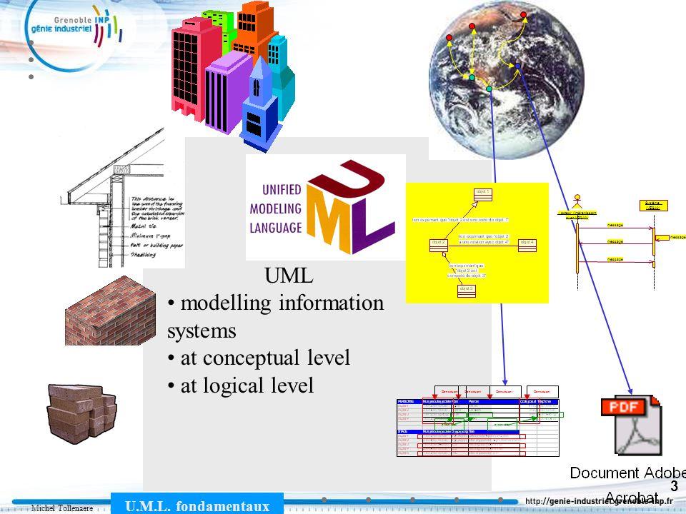 Michel Tollenaere U.M.L. fondamentaux 3 Technologie Architecture propriétés Constituant : acteur (intéragissant avec VEGA2) Système (VEGA2) message UM