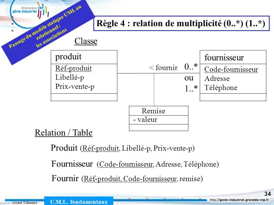 Michel Tollenaere U.M.L. fondamentaux 34 Produit (Réf-produit, Libellé-p, Prix-vente-p) Fournisseur (Code-fournisseur, Adresse, Téléphone) Relation /
