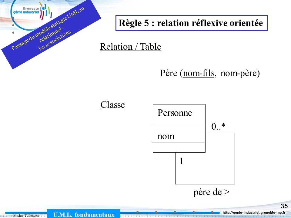 Michel Tollenaere U.M.L. fondamentaux 35 Père (nom-fils, nom-père) Relation / Table Personne nom père de > Classe 0..* 1 Règle 5 : relation réflexive