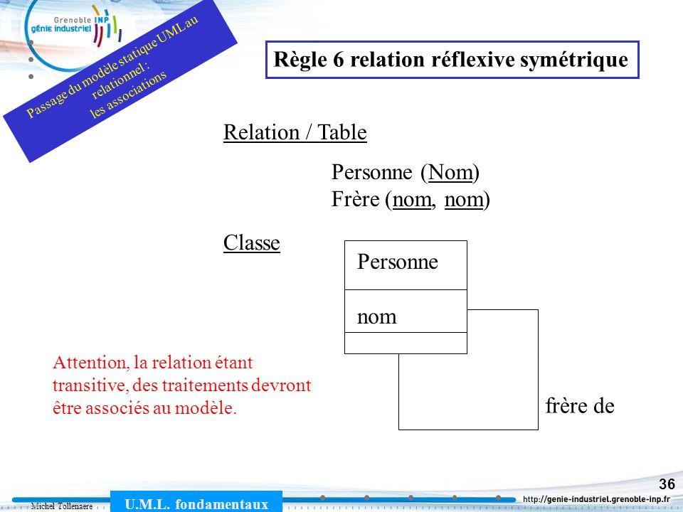 Michel Tollenaere U.M.L. fondamentaux 36 Personne nom frère de Classe Personne (Nom) Frère (nom, nom) Relation / Table Règle 6 relation réflexive symé