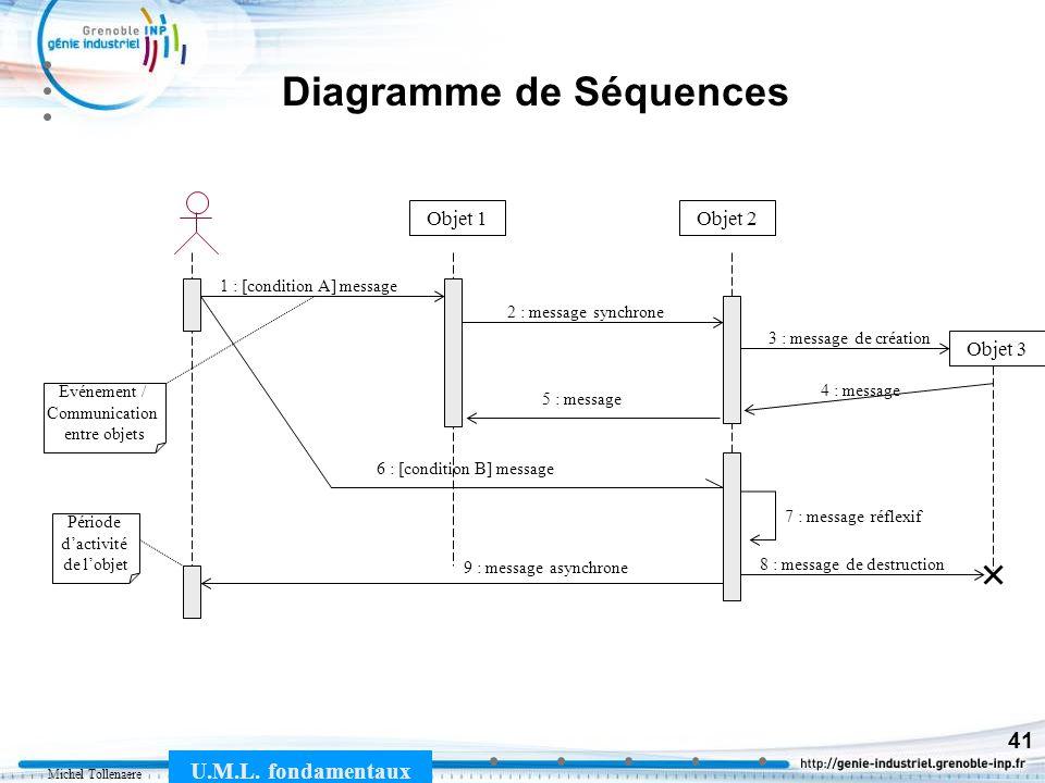 Michel Tollenaere U.M.L. fondamentaux 41 Diagramme de Séquences Objet 1Objet 2 1 : [condition A] message 2 : message synchrone 4 : message 6 : [condit