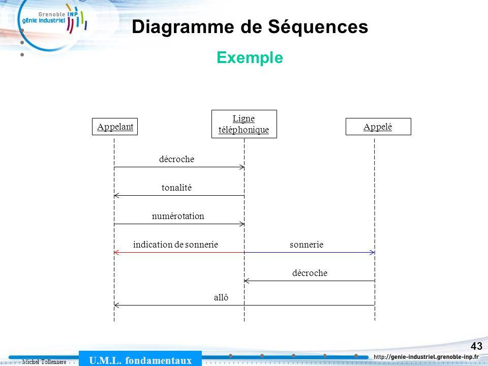 Michel Tollenaere U.M.L. fondamentaux 43 Diagramme de Séquences Exemple Appelant Ligne téléphonique Appelé décroche tonalité numérotation sonnerieindi