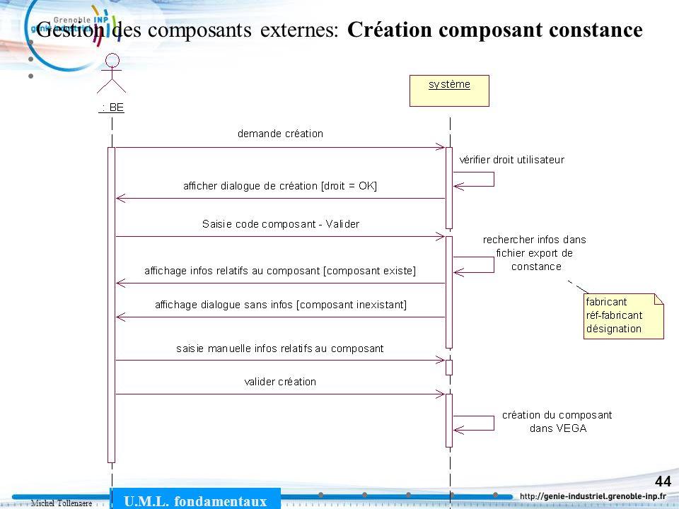 Michel Tollenaere U.M.L. fondamentaux 44 Gestion des composants externes: Création composant constance
