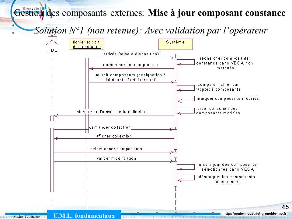 Michel Tollenaere U.M.L. fondamentaux 45 Gestion des composants externes: Mise à jour composant constance Solution N°1 (non retenue): Avec validation