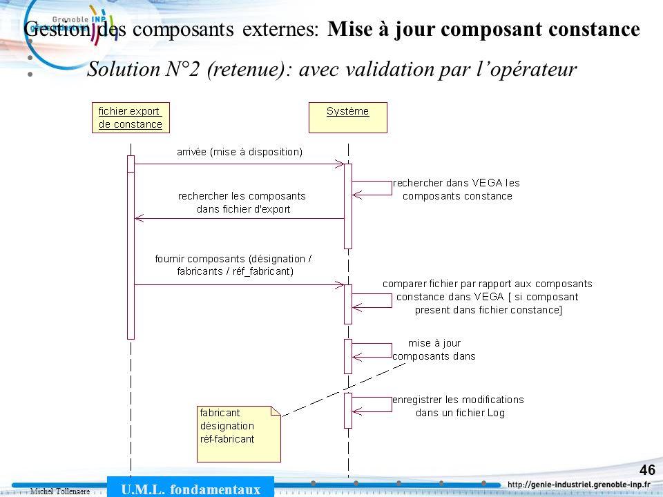 Michel Tollenaere U.M.L. fondamentaux 46 Gestion des composants externes: Mise à jour composant constance Solution N°2 (retenue): avec validation par