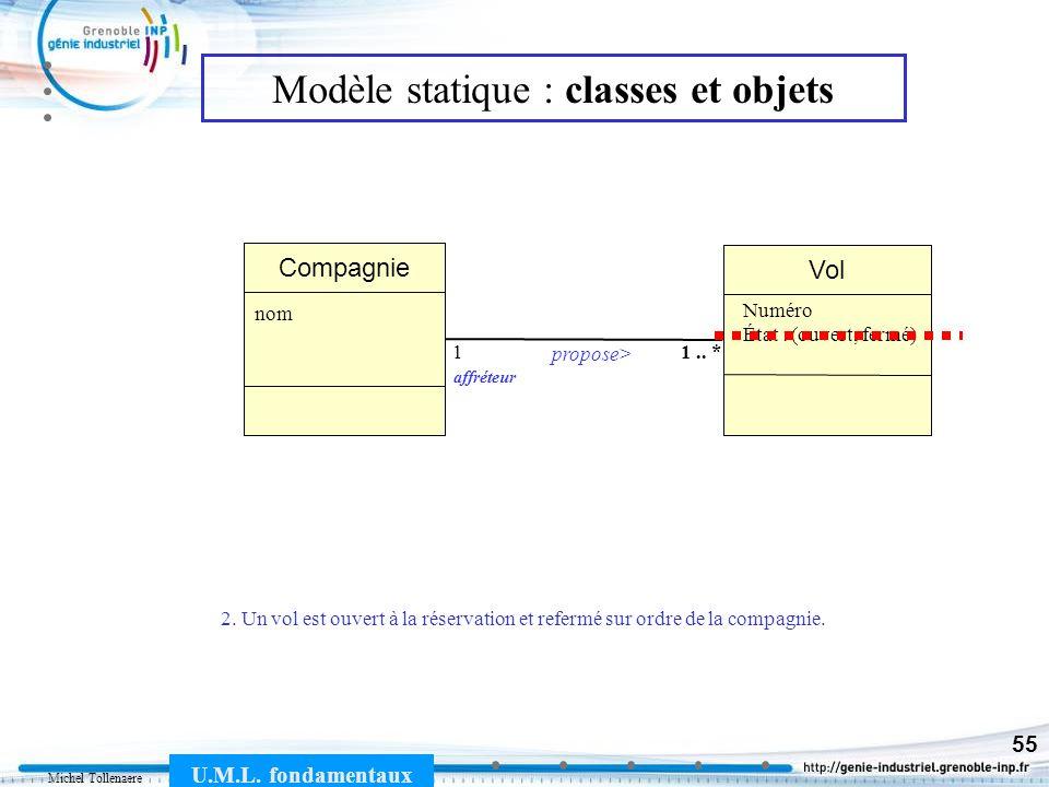 Michel Tollenaere U.M.L. fondamentaux 55 Modèle statique : classes et objets 2. Un vol est ouvert à la réservation et refermé sur ordre de la compagni