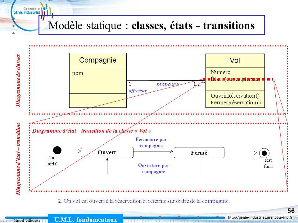 Michel Tollenaere U.M.L. fondamentaux 56 Modèle statique : classes, états - transitions 2. Un vol est ouvert à la réservation et refermé sur ordre de