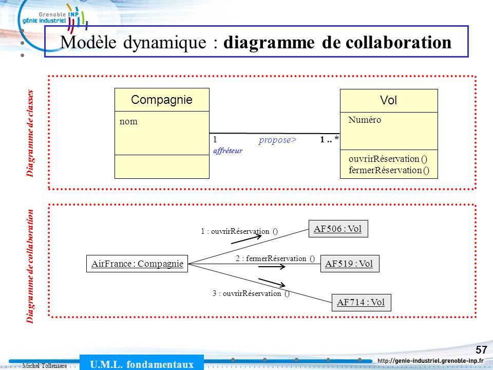 Michel Tollenaere U.M.L. fondamentaux 57 Modèle dynamique : diagramme de collaboration Vol Compagnie propose> 11.. * nom affréteur Numéro Diagramme de