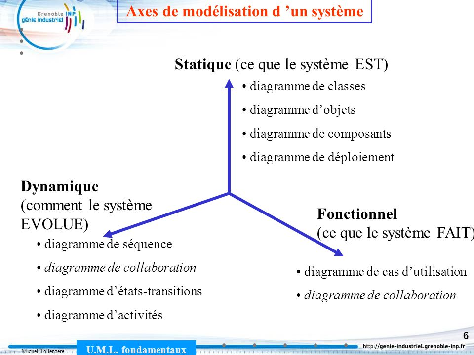 Michel Tollenaere U.M.L. fondamentaux 6 diagramme de classes diagramme dobjets diagramme de composants diagramme de déploiement Statique (ce que le sy