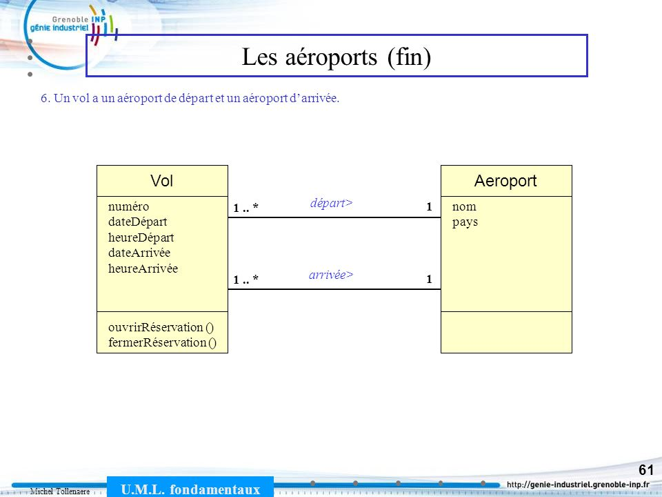 Michel Tollenaere U.M.L. fondamentaux 61 Les aéroports (fin) Vol 1 1.. * numéro dateDépart heureDépart dateArrivée heureArrivée ouvrirRéservation () f