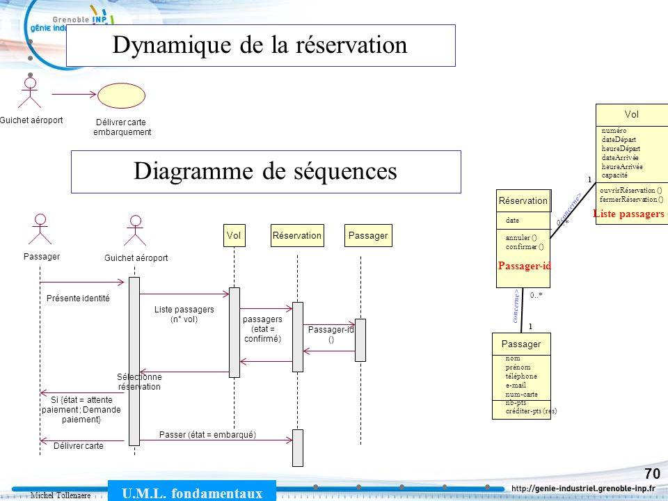 Michel Tollenaere U.M.L. fondamentaux 70 Dynamique de la réservation Vol numéro dateDépart heureDépart dateArrivée heureArrivée capacité ouvrirRéserva