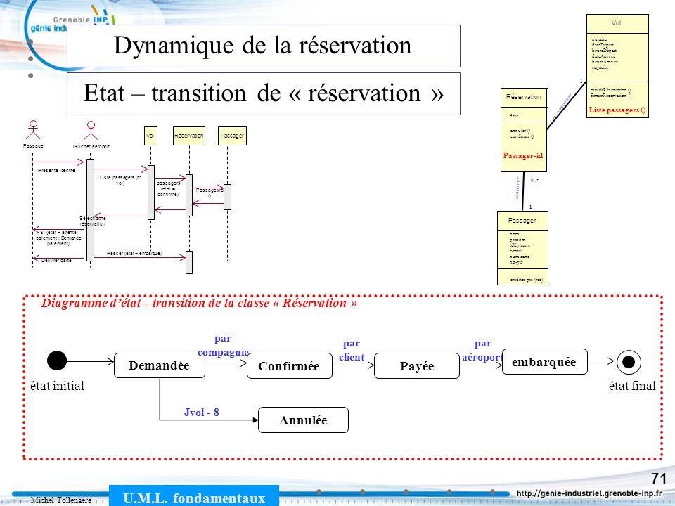 Michel Tollenaere U.M.L. fondamentaux 71 Dynamique de la réservation Etat – transition de « réservation » Guichet aéroport Liste passagers (n° vol) Pa