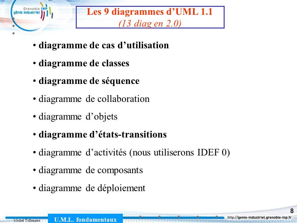 Michel Tollenaere U.M.L. fondamentaux 8 diagramme de cas dutilisation diagramme de classes diagramme de séquence diagramme de collaboration diagramme