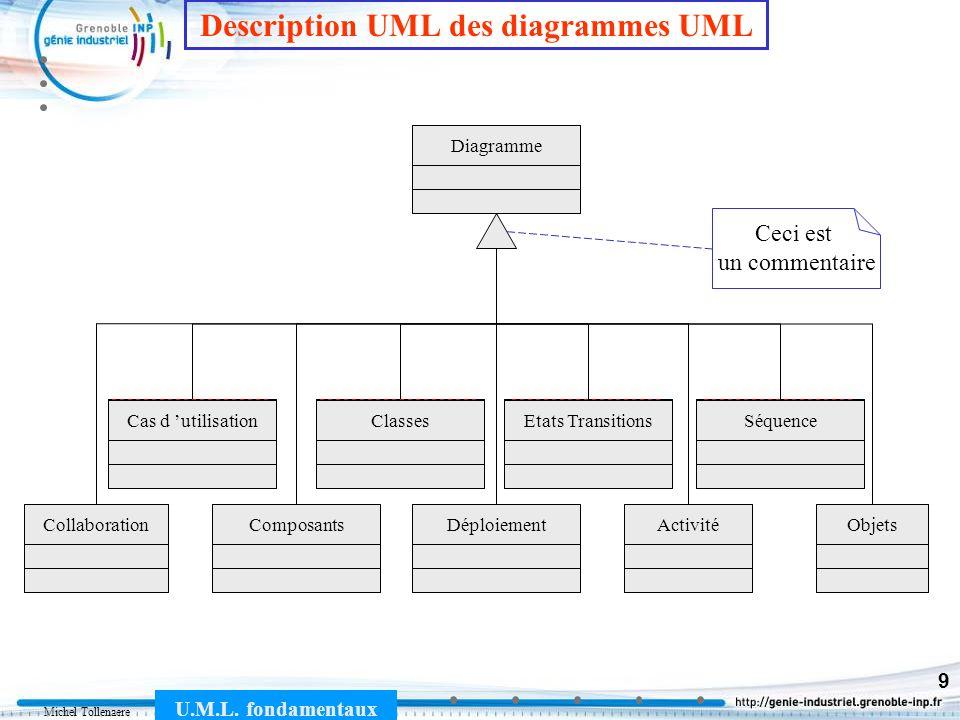 Michel Tollenaere U.M.L. fondamentaux 9 DiagrammeClassesComposantsDéploiementCollaborationEtats TransitionsSéquenceObjetsCas d utilisation ClassesEtat