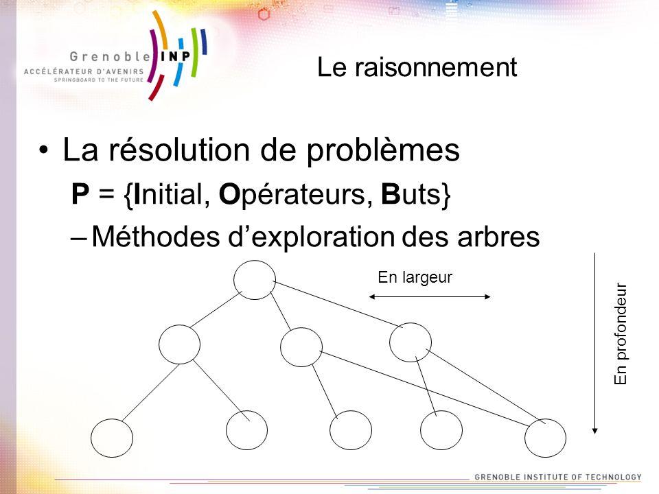 Le raisonnement La résolution de problèmes P = {Initial, Opérateurs, Buts} –Méthodes dexploration des arbres En profondeur En largeur