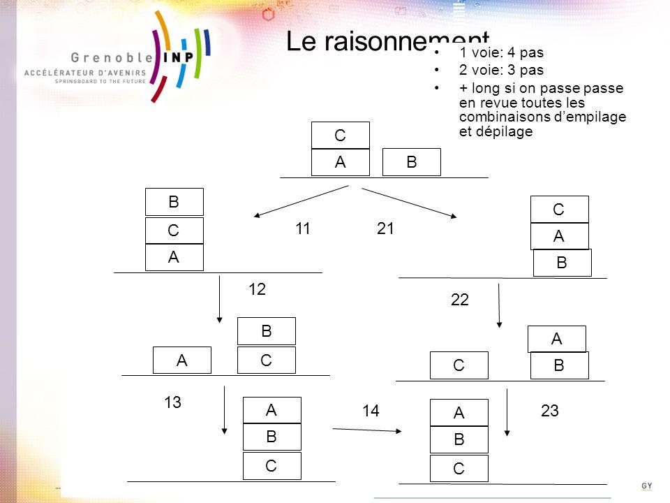 Le raisonnement B C A B CA B C A B C A B C A B C A B C A 1121 12 22 23 13 14 1 voie: 4 pas 2 voie: 3 pas + long si on passe passe en revue toutes les