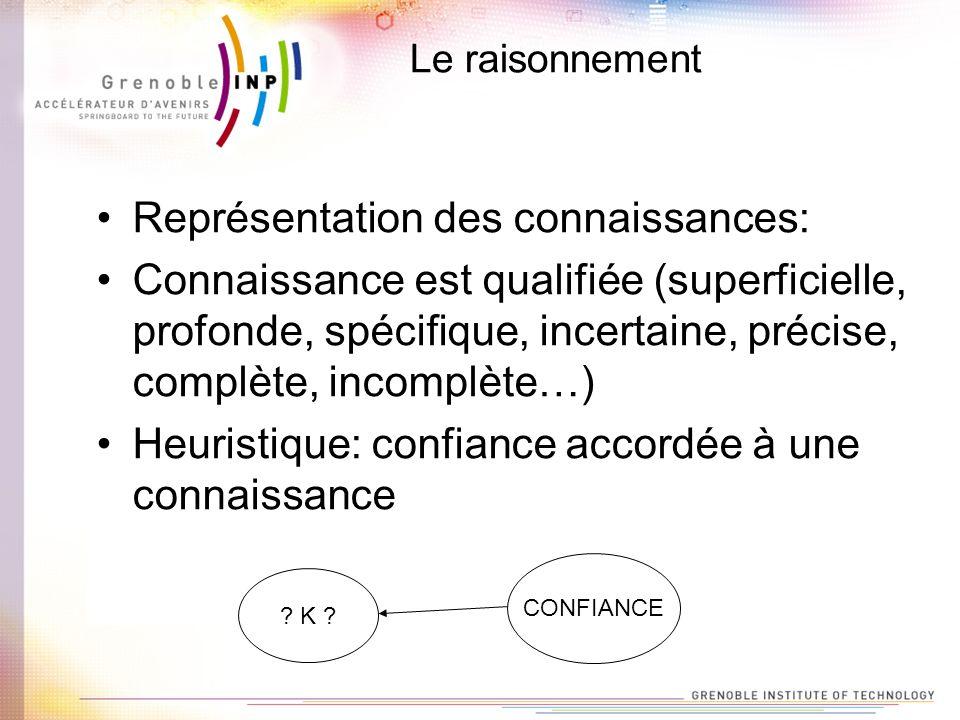 Le raisonnement Représentation des connaissances: Connaissance est qualifiée (superficielle, profonde, spécifique, incertaine, précise, complète, inco