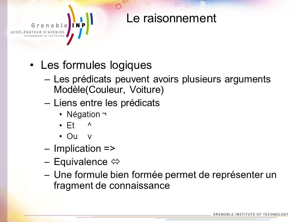 Le raisonnement Les formules logiques –Les prédicats peuvent avoirs plusieurs arguments Modèle(Couleur, Voiture) –Liens entre les prédicats Négation ¬