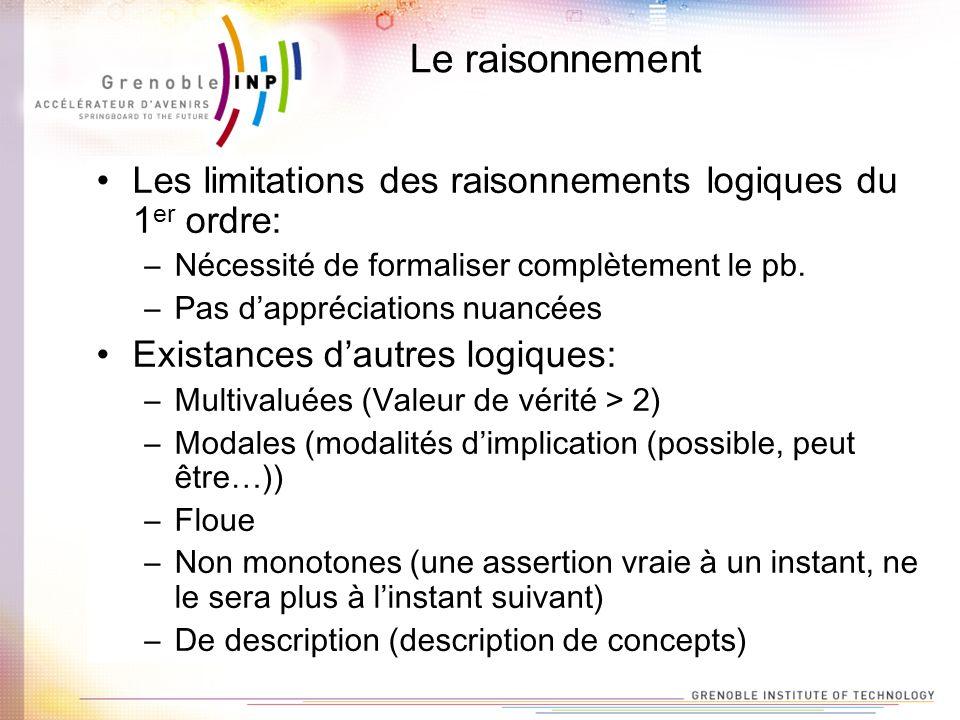 Le raisonnement Les limitations des raisonnements logiques du 1 er ordre: –Nécessité de formaliser complètement le pb. –Pas dappréciations nuancées Ex