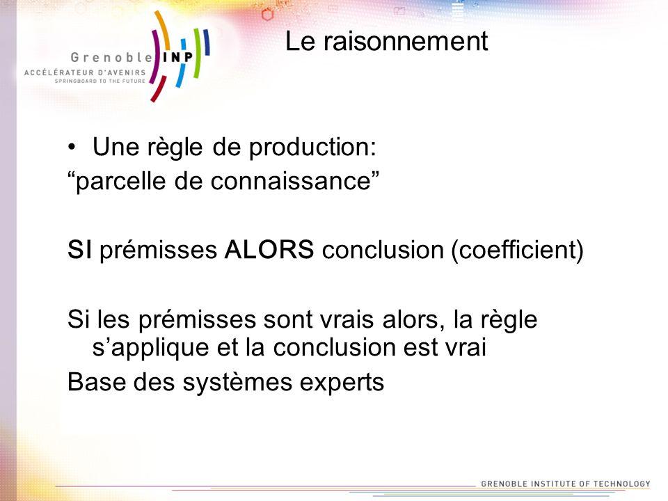 Le raisonnement Une règle de production: parcelle de connaissance SI prémisses ALORS conclusion (coefficient) Si les prémisses sont vrais alors, la rè