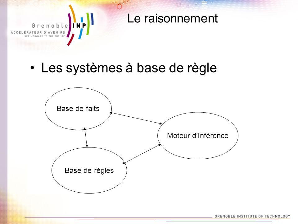 Le raisonnement Les systèmes à base de règle Base de faits Base de règles Moteur dInférence