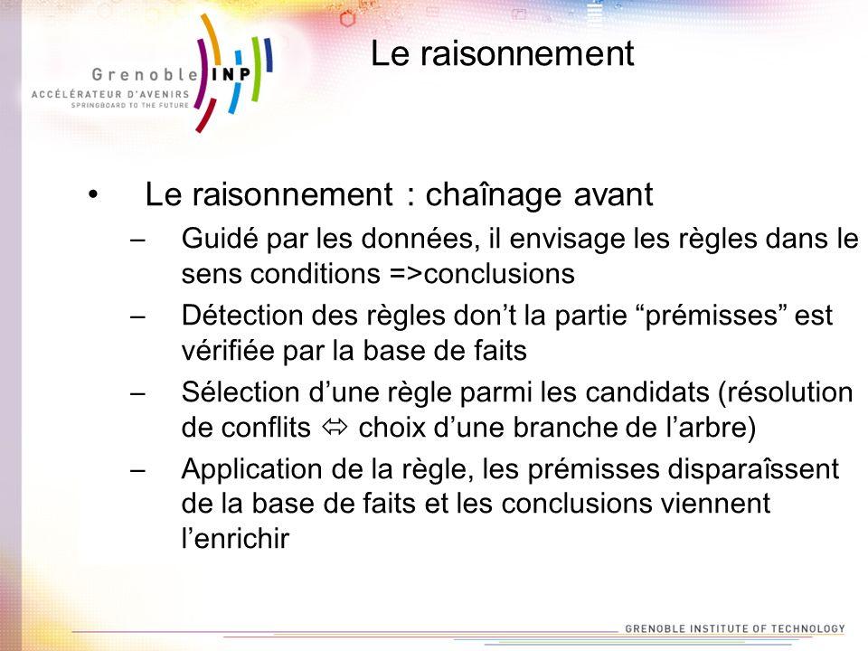 Le raisonnement Le raisonnement : chaînage avant –Guidé par les données, il envisage les règles dans le sens conditions =>conclusions –Détection des r