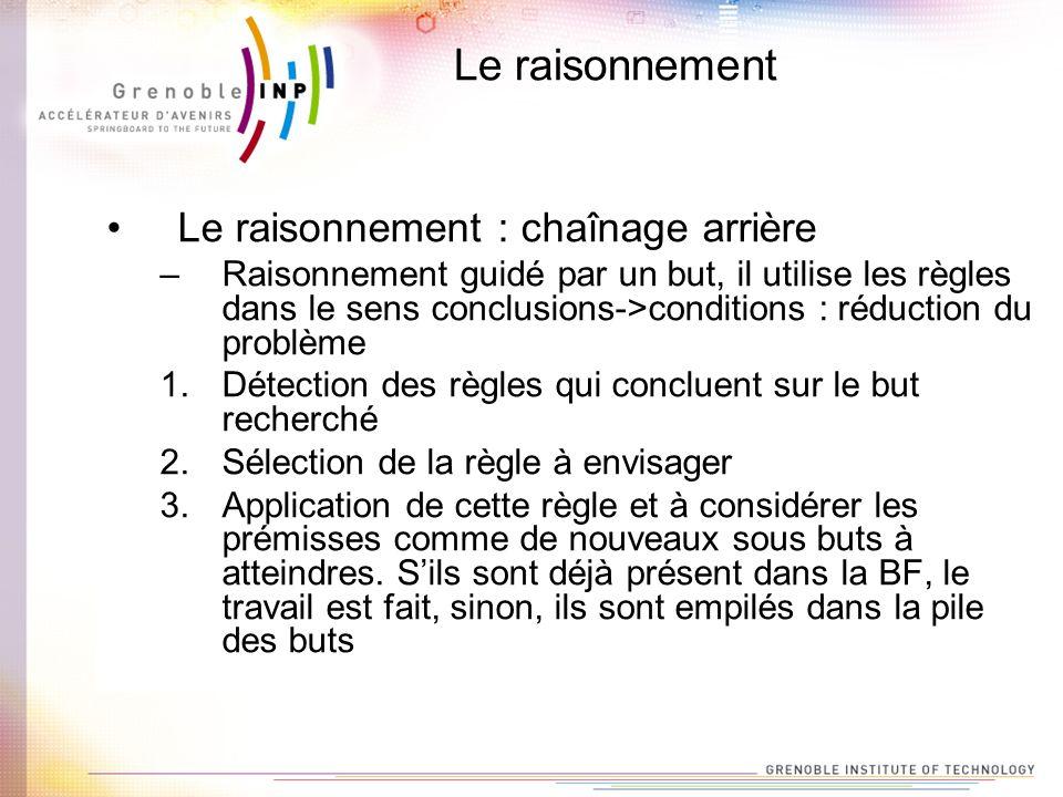 Le raisonnement Le raisonnement : chaînage arrière –Raisonnement guidé par un but, il utilise les règles dans le sens conclusions->conditions : réduct