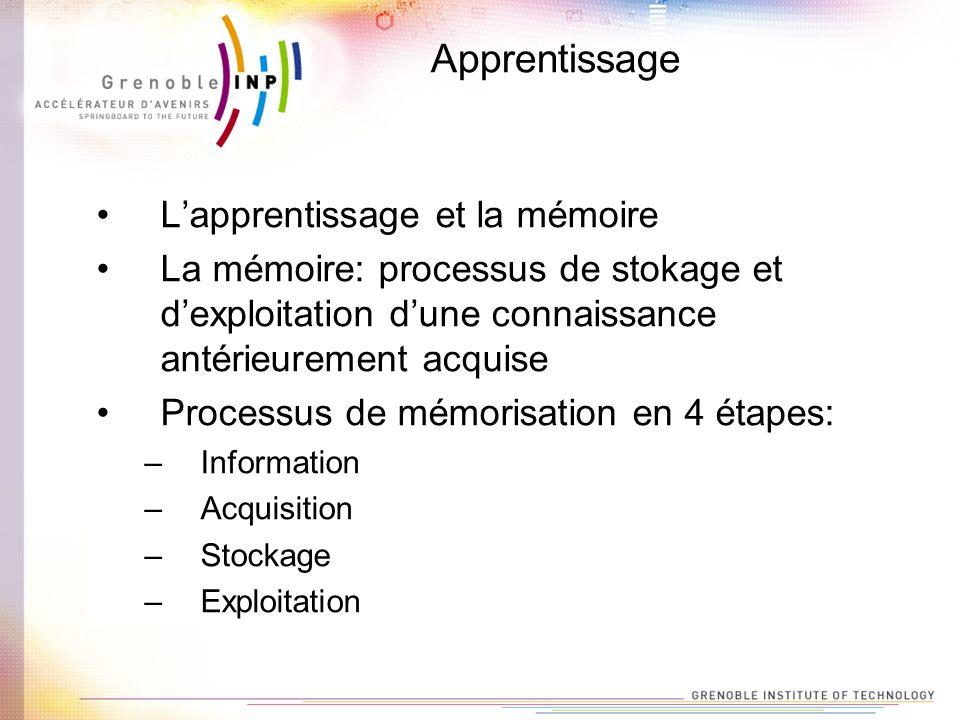 Apprentissage Lapprentissage et la mémoire La mémoire: processus de stokage et dexploitation dune connaissance antérieurement acquise Processus de mém