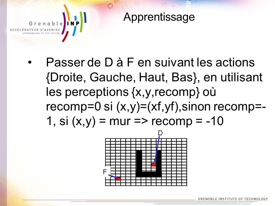 Apprentissage Passer de D à F en suivant les actions {Droite, Gauche, Haut, Bas}, en utilisant les perceptions {x,y,recomp} où recomp=0 si (x,y)=(xf,y