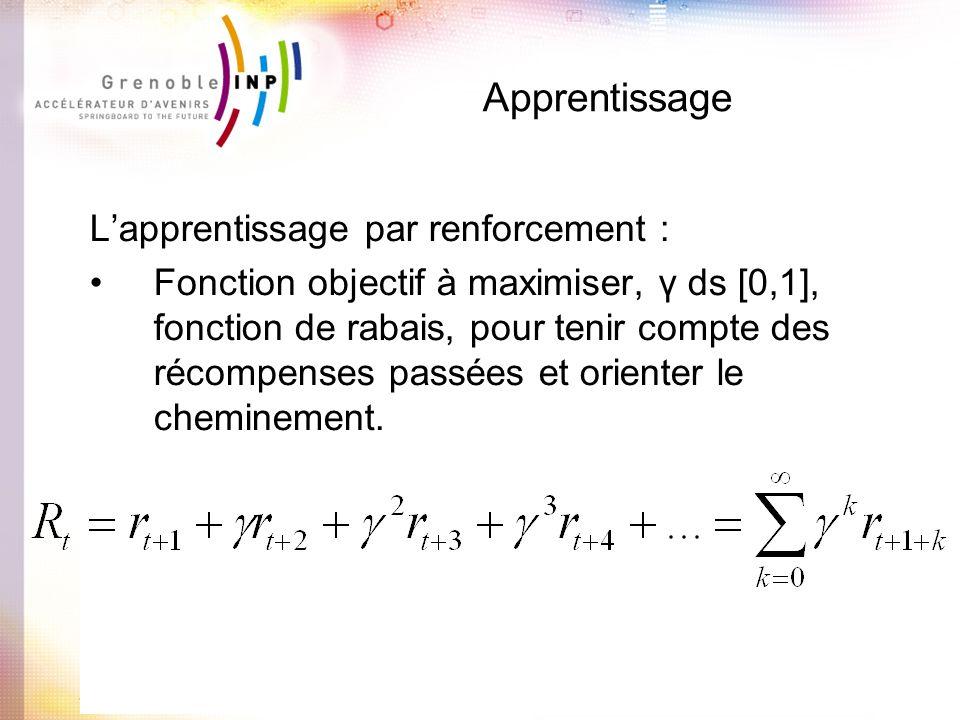Apprentissage Lapprentissage par renforcement : Fonction objectif à maximiser, γ ds [0,1], fonction de rabais, pour tenir compte des récompenses passé