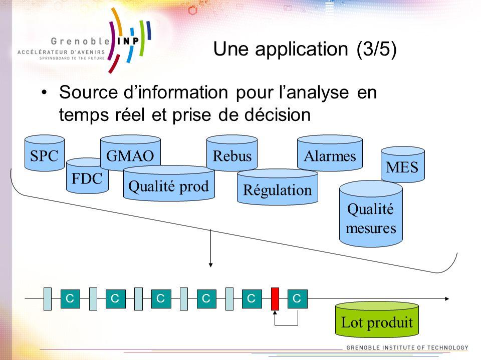 Une application (3/5) Source dinformation pour lanalyse en temps réel et prise de décision CCCCCC Lot produit FDC GMAO Qualité prod Rebus Régulation A