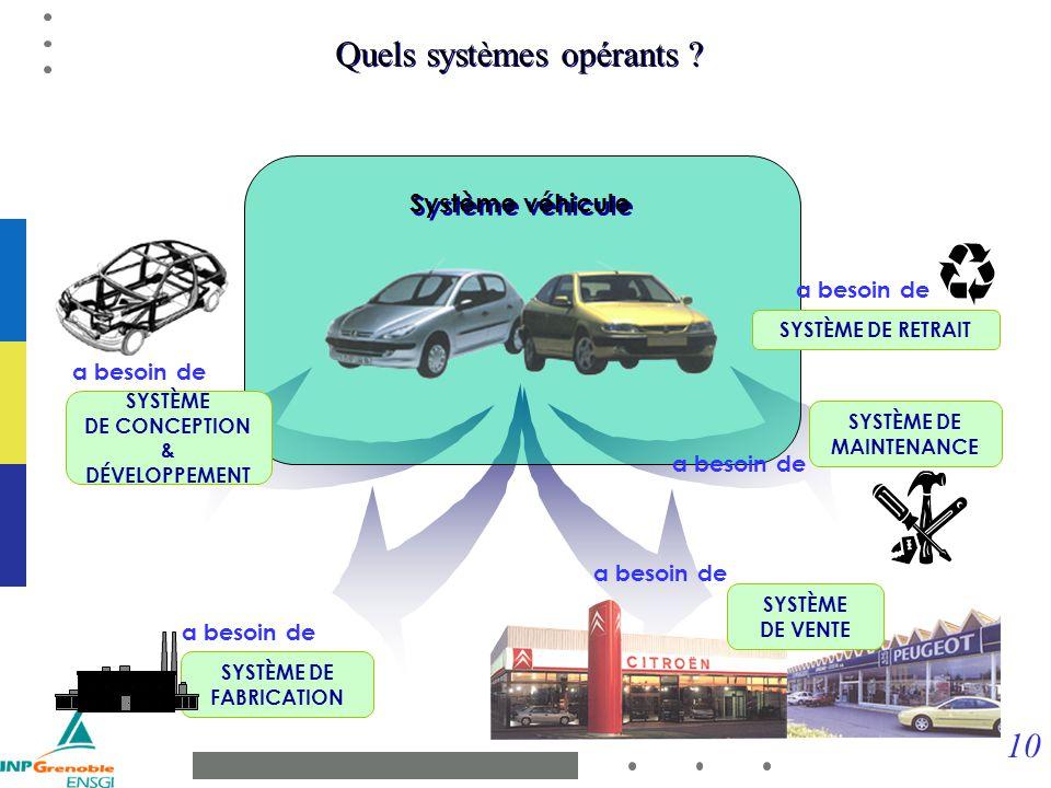 10 Système véhicule Quels systèmes opérants ? a besoin de SYSTÈME DE RETRAIT SYSTÈME DE MAINTENANCE a besoin de SYSTÈME DE VENTE a besoin de SYSTÈME D