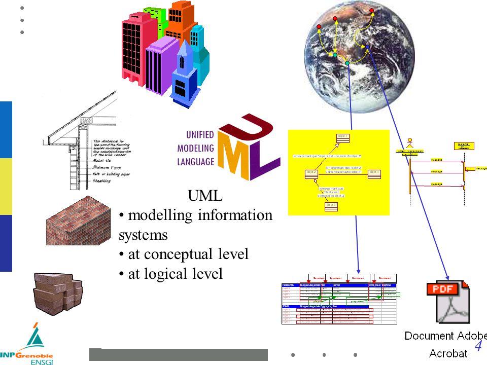 4 Technologie Architecture propriétés Constituant : acteur (intéragissant avec VEGA2) Système (VEGA2) message UML modelling information systems at con