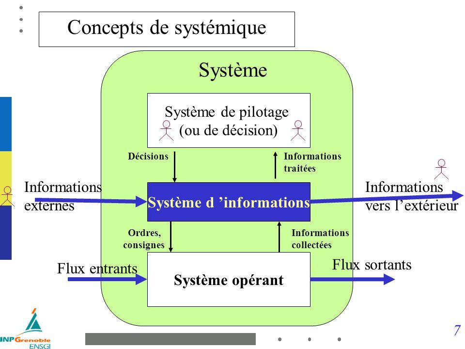 7 Système opérant Flux entrants Flux sortants Système Système d informations Informations externes Informations vers lextérieur Informations collectée