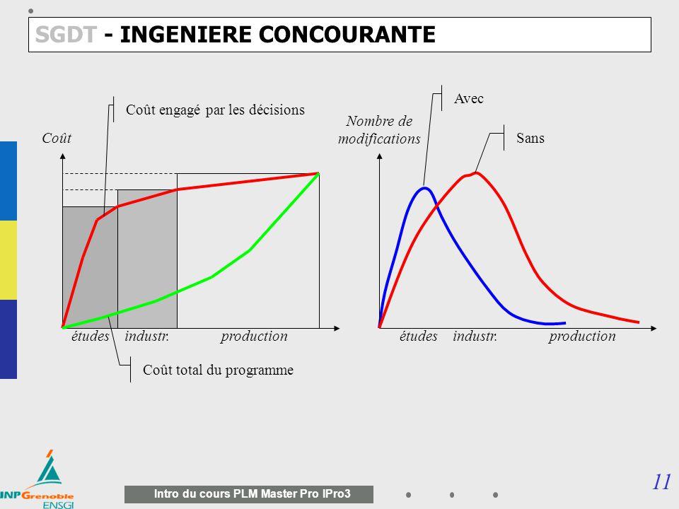 10 Intro du cours PLM Master Pro IPro3 Analyser le besoin Etudier la faisabilité 12 mois Homolo- guer Produire...