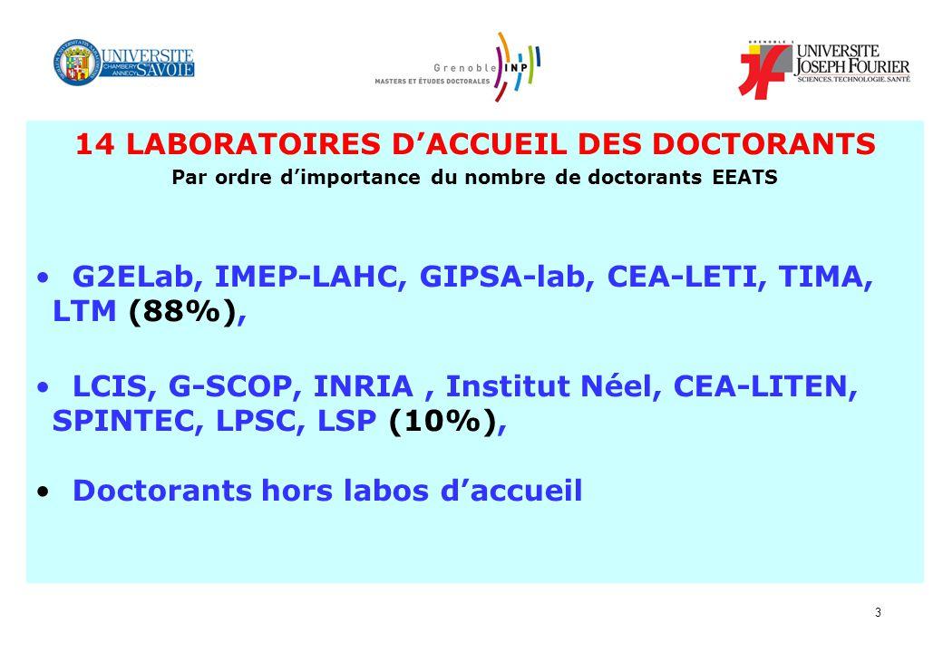 3 14 LABORATOIRES DACCUEIL DES DOCTORANTS Par ordre dimportance du nombre de doctorants EEATS G2ELab, IMEP-LAHC, GIPSA-lab, CEA-LETI, TIMA, LTM (88%), LCIS, G-SCOP, INRIA, Institut Néel, CEA-LITEN, SPINTEC, LPSC, LSP (10%), Doctorants hors labos daccueil