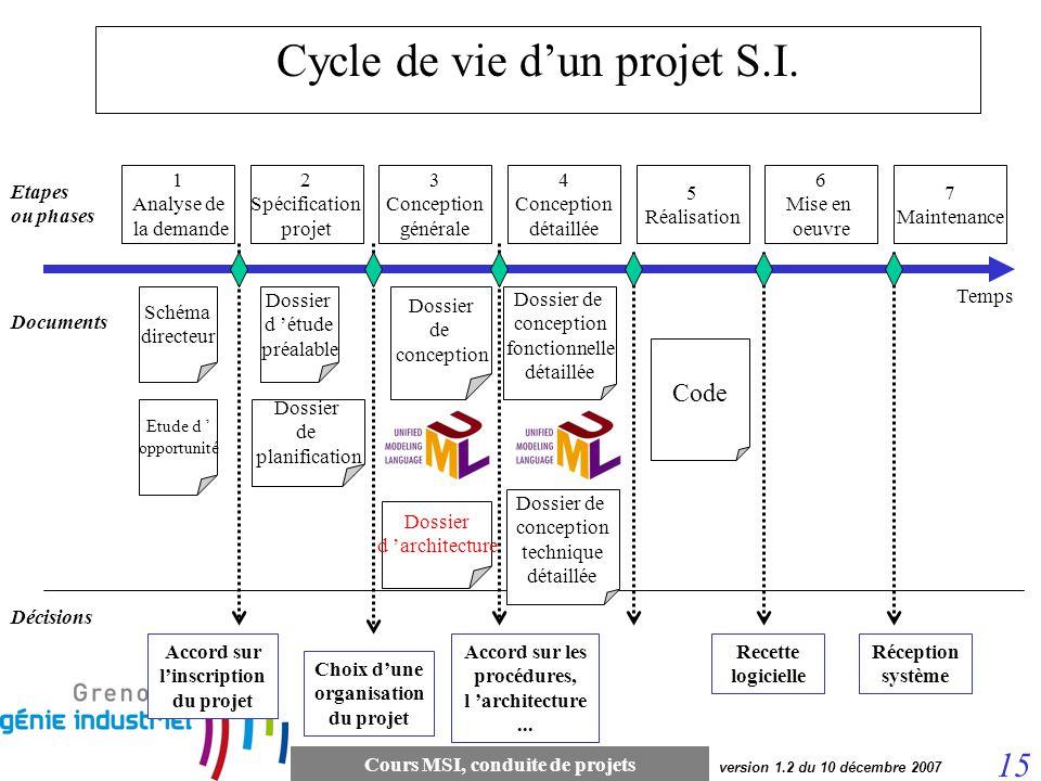 Cours MSI, conduite de projets 15 version 1.2 du 10 décembre 2007 1 Analyse de la demande Temps 2 Spécification projet 3 Conception générale 4 Concept
