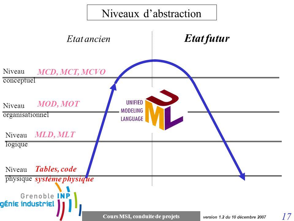Cours MSI, conduite de projets 17 version 1.2 du 10 décembre 2007 Etat futur Etat ancien Niveau conceptuel Niveau organisationnel Niveau logique Nivea