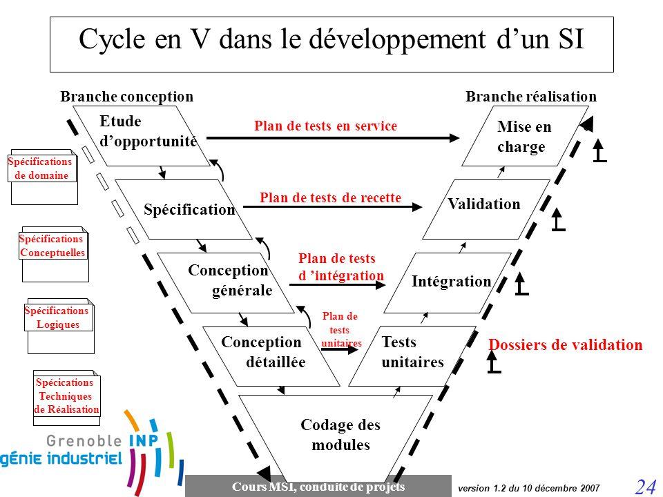 Cours MSI, conduite de projets 24 version 1.2 du 10 décembre 2007 Spécification Branche conceptionBranche réalisation Dossiers de validation Codage de