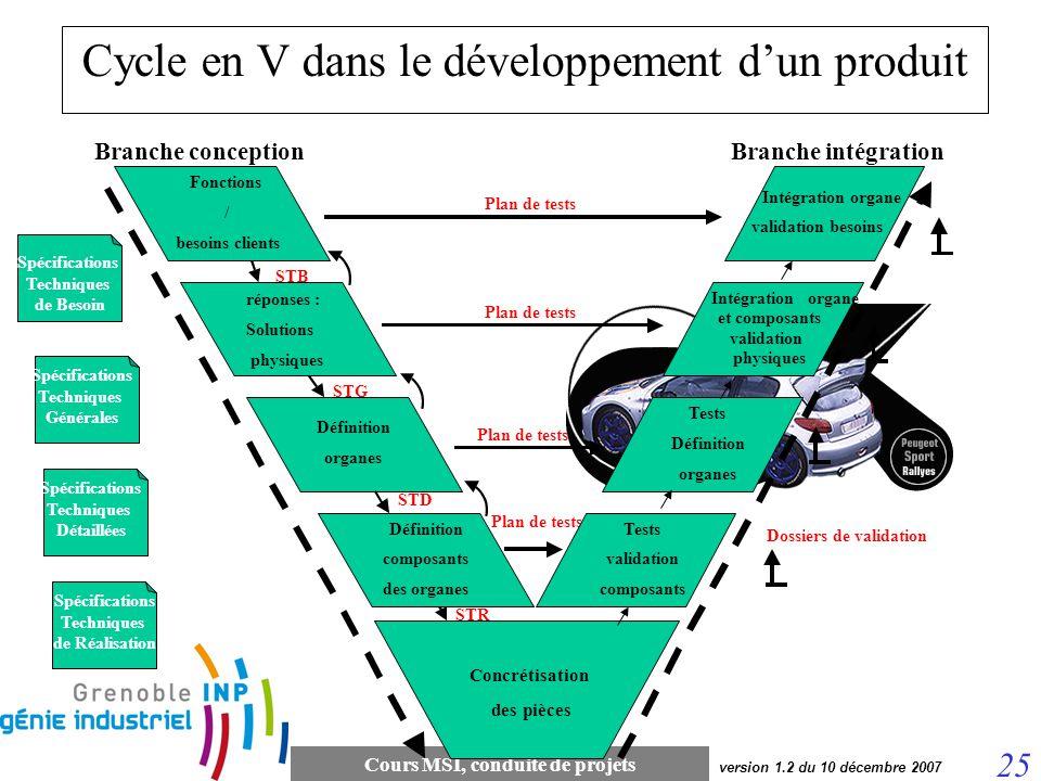 Cours MSI, conduite de projets 25 version 1.2 du 10 décembre 2007 réponses : Solutions physiques STB Définition organes STG Définition composants des