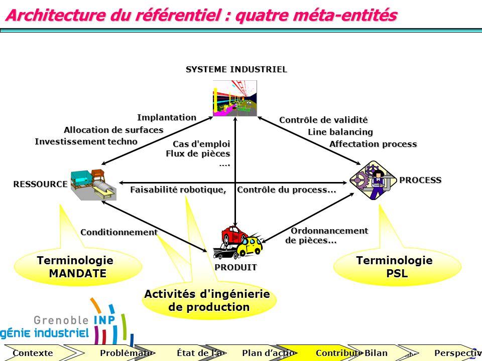 Cours MSI, conduite de projets 32 version 1.2 du 10 décembre 2007 Architecture du référentiel : quatre méta-entités Contexte Problématique Problématiq