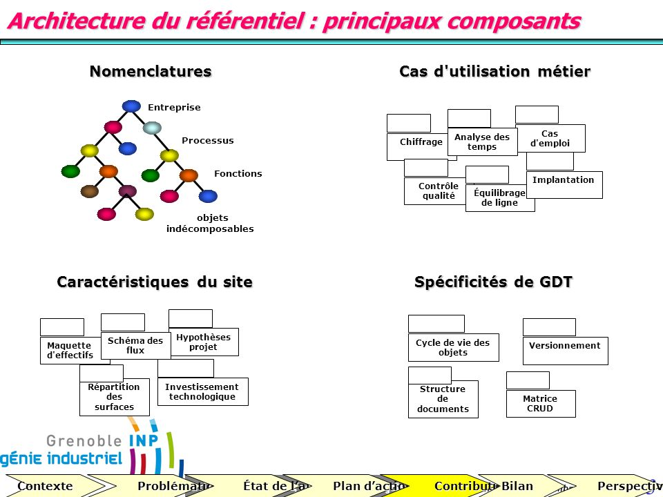 Cours MSI, conduite de projets 33 version 1.2 du 10 décembre 2007 Architecture du référentiel : principaux composants Nomenclatures Entreprise Process