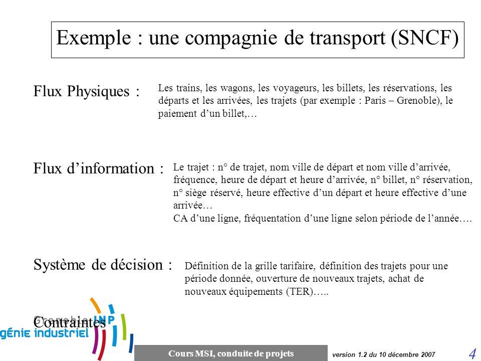 Cours MSI, conduite de projets 4 version 1.2 du 10 décembre 2007 Exemple : une compagnie de transport (SNCF) Flux Physiques : Flux dinformation : Syst