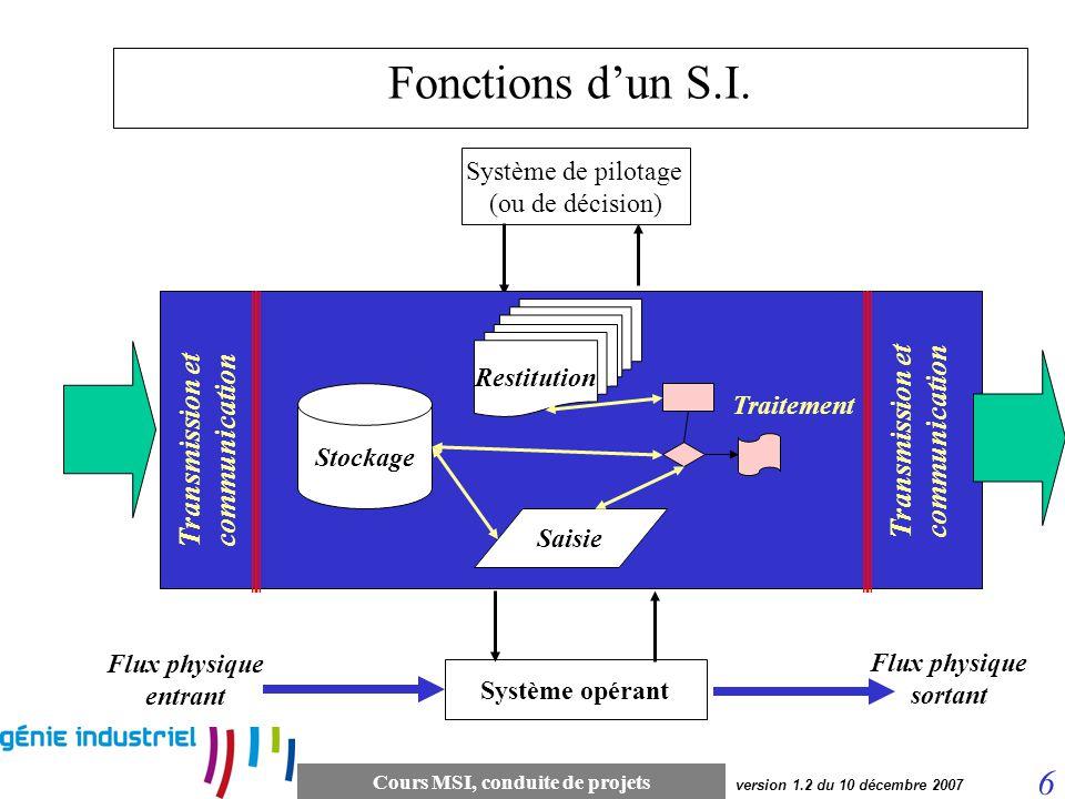 Cours MSI, conduite de projets 6 version 1.2 du 10 décembre 2007 Fonctions dun S.I. Système opérant Flux entrants Flux sortants Système de pilotage (o