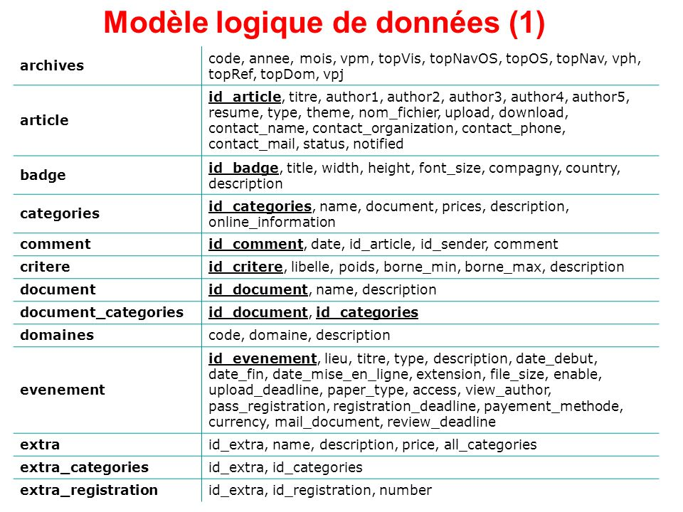 archives code, annee, mois, vpm, topVis, topNavOS, topOS, topNav, vph, topRef, topDom, vpj article id_article, titre, author1, author2, author3, author4, author5, resume, type, theme, nom_fichier, upload, download, contact_name, contact_organization, contact_phone, contact_mail, status, notified badge id_badge, title, width, height, font_size, compagny, country, description categories id_categories, name, document, prices, description, online_information commentid_comment, date, id_article, id_sender, comment critereid_critere, libelle, poids, borne_min, borne_max, description documentid_document, name, description document_categoriesid_document, id_categories domainescode, domaine, description evenement id_evenement, lieu, titre, type, description, date_debut, date_fin, date_mise_en_ligne, extension, file_size, enable, upload_deadline, paper_type, access, view_author, pass_registration, registration_deadline, payement_methode, currency, mail_document, review_deadline extraid_extra, name, description, price, all_categories extra_categoriesid_extra, id_categories extra_registrationid_extra, id_registration, number Modèle logique de données (1)