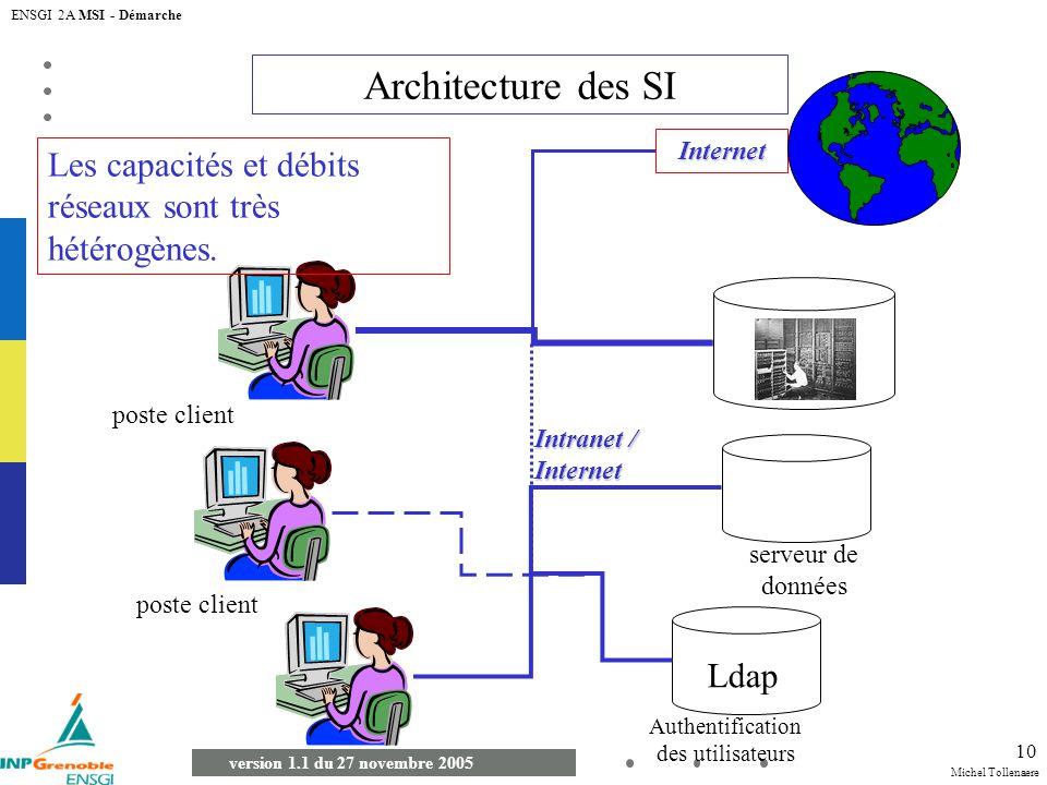 Michel Tollenaere version 1.1 du 27 novembre 2005 ENSGI 2A MSI - Démarche 10 Architecture des SI poste client Intranet / Internet Internet serveur de
